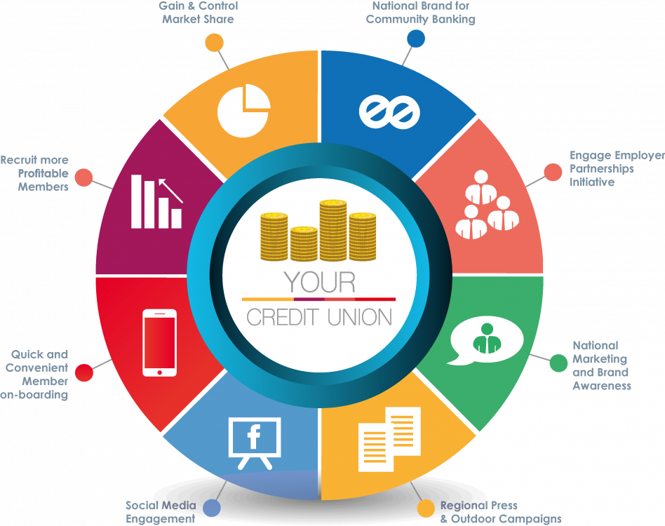 Your Credit uniuon Graff